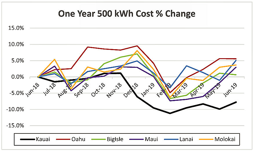 What the Hawaii residential utility customer using 500 kilowatt-hours per month would have seen over the past year